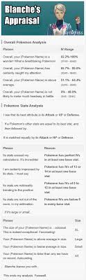 Blue Team Mystic Blanches Appraisals Pokemon Pokemon