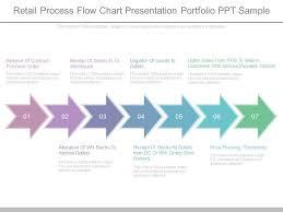 Sample Purchasing Process Flow Chart Retail Process Flow Chart Presentation Portfolio Ppt Sample
