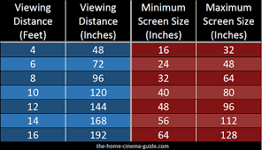 Led Tv Distance Chart Understanding Tv Viewing Distance And Hdtv Sizes
