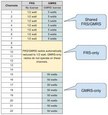Gmrs Radio Frequency Chart Gmrs Vs Frs