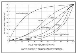 Pump Control Ball Valve For Energy Savings Empowering Valves