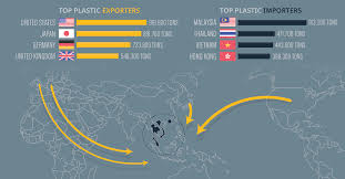 Mapping The Worlds Plastic Waste Flows Top Importers And