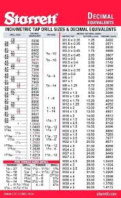 Decimal Equivalent Drill Chart Competent Drill Chart Standard And Metric Tap Drill Chart