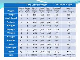 Interior Angles Chart 3 6 Angles In Polygons Objectives Warm Up Ppt Download