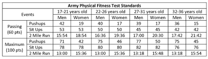 Military Fitness Test Chart Apft Standards Female Online Charts Collection