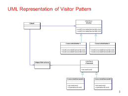 Visitor Design Pattern Extraordinary The Visitor Design Pattern And Java Tree Builder Ppt Video Online