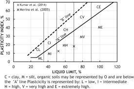 Casagrande Chart Plastic Limit An Overview Sciencedirect Topics