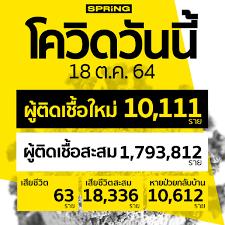 โควิดวันนี้ เสียชีวิต 63 ราย ติดเชื้อเพิ่ม 10,111 ราย
