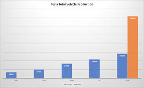 2018 tesla 35000. brilliant 2018 according to calculations teslau0027s automobile revenues can reach 303  billion in 2018 throughout tesla 35000