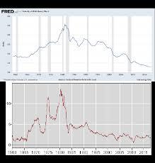 money demand and money velocity