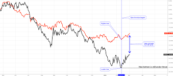 Copper Chart Copper Update Flying High Ino Com Traders Blog