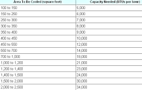 Ac Room Size Chart India Ac Room Size Gomybedding Co