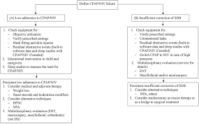 Why case study analysis is important? Frontiers Non Invasive Ventilation And Cpap Failure In Children And Indications For Invasive Ventilation Pediatrics