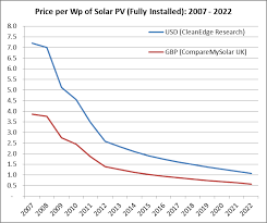 Solar Panel Chart Will Solar Photovoltaics Increase Their Efficiency Soon