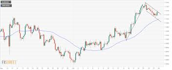 Eur Usd 4 Hour Chart Eur Usd Technical Analysis Trapped In A Bull Flag On 4h Chart