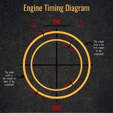 Engine Troubleshooting Chart Pdf Adjusting Diesel Engine Injection Timing
