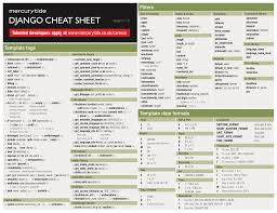 50 Data Science And Machine Learning Cheat Sheets