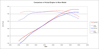 355 Vortec LT4 Hot Cam Engine Build - With Dyno Results - Third ...