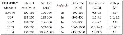 What Is The Difference Between Sdram Ddr1 Ddr2 Ddr3 And