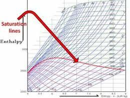 How To Read Mollier Diagram Easy Explain