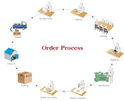 Order Management Flowchart