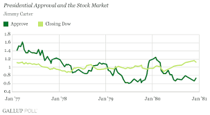 Reagan Approval Rating Chart Presidential Approval And The Dow No Clear Relationship