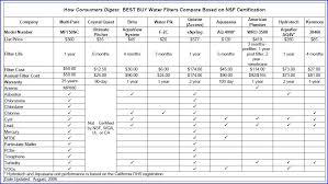consumer digest filter comparison multipure brita pur
