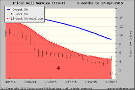 Trican Stock Chart Stock Trends Chart Of Trican Well Service Tcw Click For