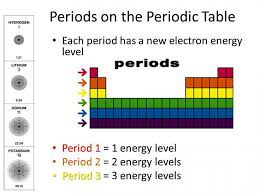 Energy Levels On The Periodic Table (superior How Many Periods On ...