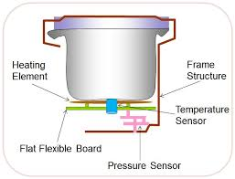 how electric pressure cookers work electric pressure cooker functional diagram