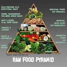 Raw Food Pyramid Foodpyramid Vegetarianliving Rawfood