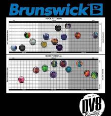 Dv8 Ball Chart 80 Actual Brunswick Bowling Ball Comparison Chart