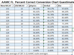 Mcat Raw Score Conversion Chart I Was Neurotic Enough To Make An Aamc Fl Reddit