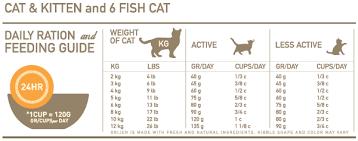 Orijen Cat Kitten Daily Ration And Feeding Guide Kittens
