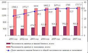 Курсовая работа Малый бизнес и его роль в современной экономике Малое предпринимательство в течение 10 лет развивается с положительной динамикой обеспечивая занятость населения Челябинской области внося свою долю в