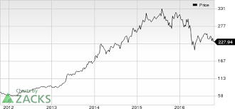 Tbra Stock Chart Allergan Agn Brings Juvederm Voluma Xc To U S Market Nasdaq