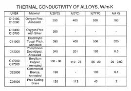 Thermal Conductivity Chart Metals Cryogenic Properties Of Copper