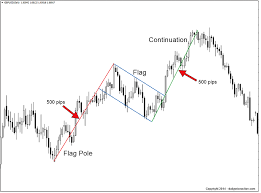 Bear Flag Pattern Magnificent Bullish And Bearish Flag Patterns Daily Price Action