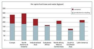Japanese Fishing Line Conversion Chart South Korea Once Recycled 2 Of Its Food Waste Now It