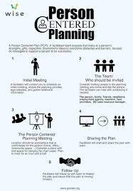 person centered planning wise interested in learning more