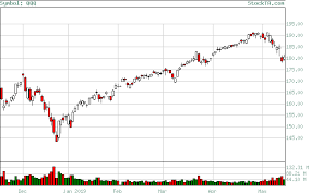 Free Stock Charts Forex