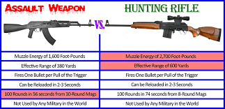 Assault Rifle Calibers Chart Assault Weapon Truth The Facts About Semiautomatic Rifles