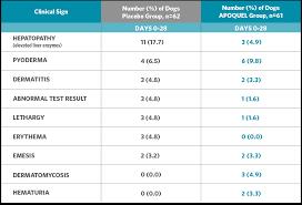 Dog Medication Dosage Chart Apoquel Dosage Chart For Dogs Kg Bedowntowndaytona Com