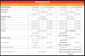 Vsp Signature Plan Lens Enhancements Chart 2017 Open Enrollment Benefits Information