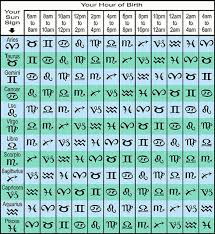 Astrology Rising Sign Chart My Ascendant And Rising Sign Calculation