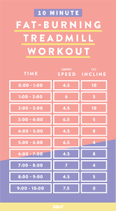 Treadmill Chart For Beginners 5 Treadmill Workouts For Weight Loss Self