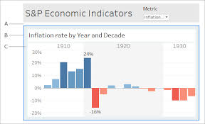 Tableau Bar Chart Border Size And Lay Out Your Dashboard Tableau