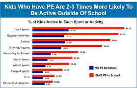 PE In School - 'The Solution'