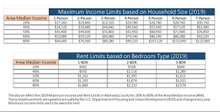 Hud Income Limits 2018 Chart Our Proposed Plan Lazuli Landing