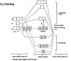 Image result for نظرية المدارات الجزيئية في المعقدات